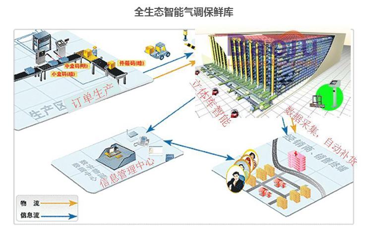 物聯網智能冷鏈物流園工藝規劃設計(流通4.0)