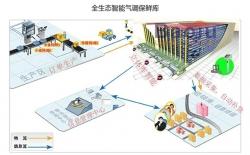 物联网智能冷链物流园工艺规划设计(流通4.0)