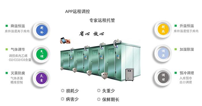 氣調保鮮庫